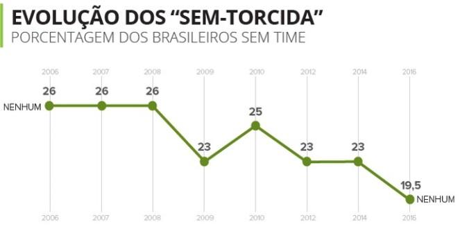 pesquisa-torcidometro_sem_torcida